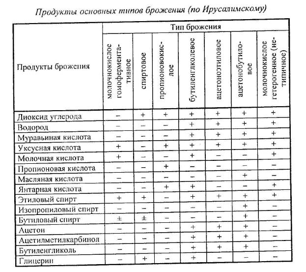 таблица брожения